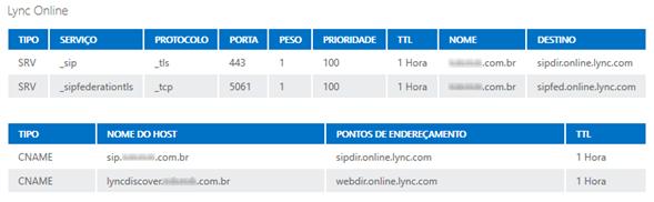Records_DNS_Lync_Online