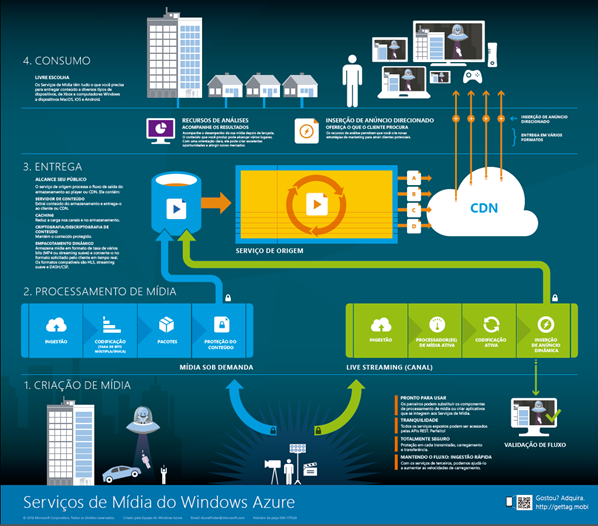 Pôster Windows Azure Media Services