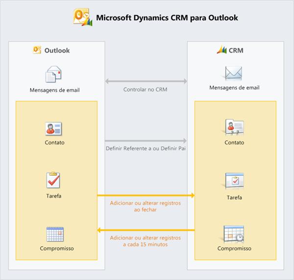 Como funciona a sincronização dos dados no Outlook com o Dynamics CRM