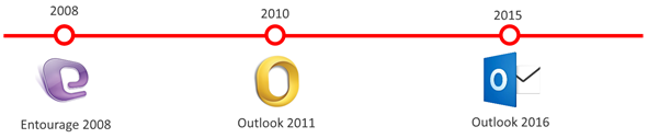 Timeline_Outlook_para_Mac