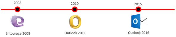 Timeline_Outlook_para_Mac
